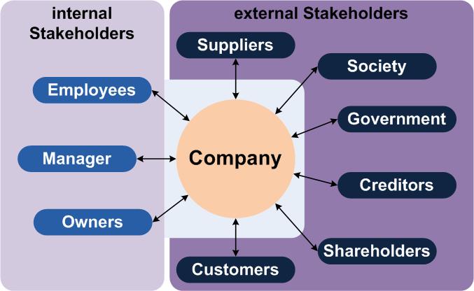 """""""Stakeholder (En)"""" L'immagine mostra i soggetti tipici di una società. Le parti interessate sono divisi in parti interessate interne ed esterne.  Autore Grochim/Wikimedia Commons"""
