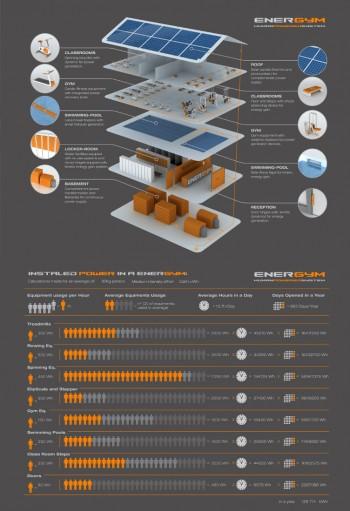 sostenibile risparmio energetico pannelli fotovoltaici palestra innovazione Energym energie rinnovabili energia umana
