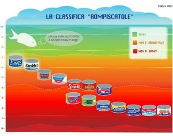 tonno sostenibile Tonno in trappola tonno in scatola tonno sostenibilità Rompiscatole pesca sostenibile Greenpeace ecosostenibilità classifica