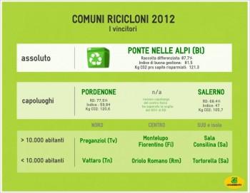 riuso rifiuti riciclo riciclaggio raccolta differenziata materiali da riciclo Legambiente gestione rifiuti comuni ricicloni 2012