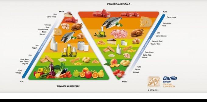 spreco alimentare sostenibilità piramide alimentare impronta idrica impatto ambientale doppia piramide dieta mediterranea Barilla Center