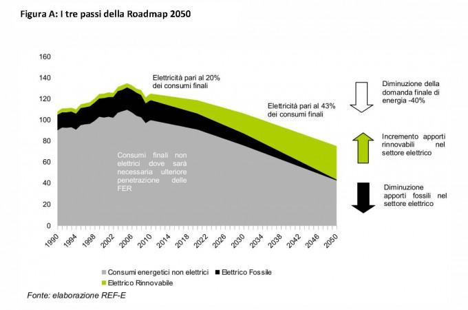 Wwf inquinamento fotovoltaico fonti fossili energie rinnovabili emissioni zero emissioni di CO2 efficienza energetica