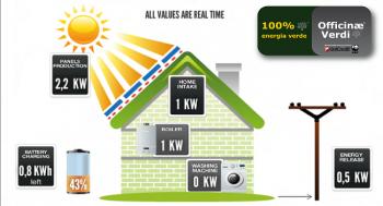 Wwf Unicredit Solon risparmio energetico Officinae Verdi grid parity fotovoltaico energie rinnovabili