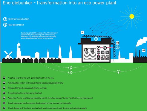 rinnovabili pannelli solari. pannelli fotovoltaici energie rinnovabili energia termica emissioni di CO2 bunker biogas