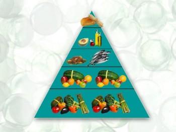Piramide degli alimenti