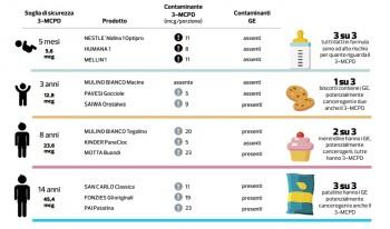 Secondo Altroconsumo sono 12 i prodotti per bambini a base di olio di palma in cui sarebbero contenute sostanze potenzialmente cancerogene
