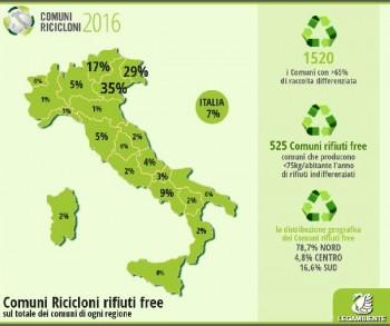 Comuni ricicloni: in Italia 525 realtà comunali superano il 65% di raccolta differenziata e producono meno di 75 chilogrammi annui per abitante di rifiuto secco indifferenziato