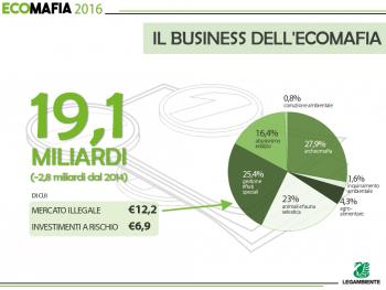 Secondo i dati Legambiente, l'Ecomafia nel 2015 arretra anche se di poco, Foto: Legambiente