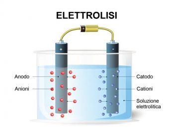 Rivista Science nanotecnologie nanomateriali Maurizio Prato idrogeno Hydrogen Council h2 gas naturale elettrolisi economia fossile combustibili fossili ammoniaca Alstom acqua
