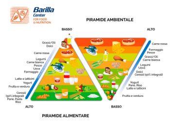 perdere peso, piramide alimentare, bcfn