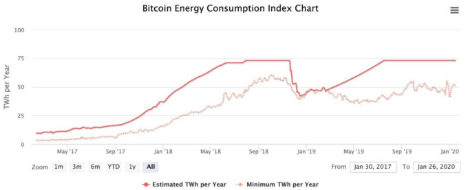 bitcoin, mining, criptovalute, consumi