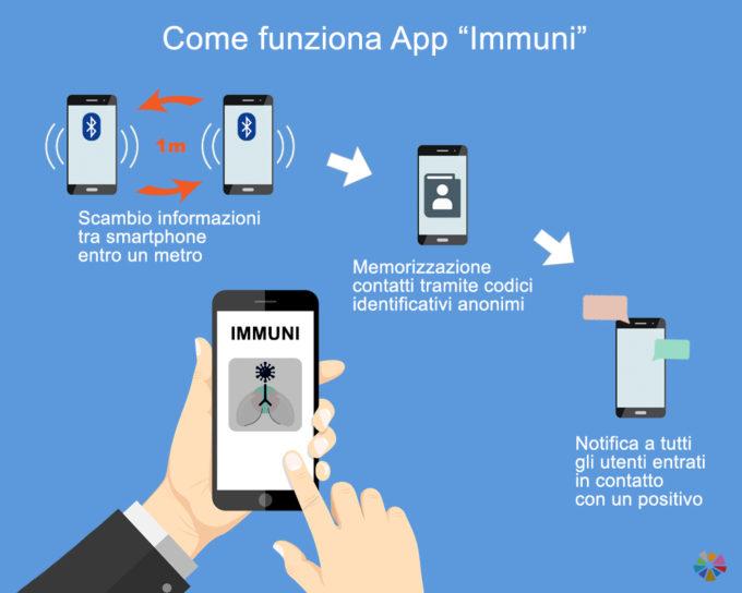 luca ferrari Jakala imprenditori italiani Ferrari emergenza Coronavirus Domenico Arcuri bluetooth Bending Spoons App Immuni anziani