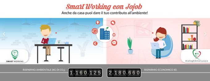 smartworking smart working risparmi portafoglio piattaforma lavoro a distanza Jojob Dpcm colleghiamoillavoro CO2 ambiente algoritmi