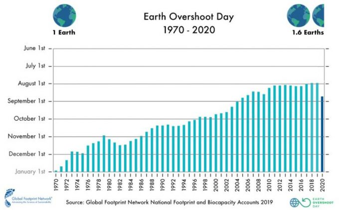 Earth Overshoot Day, fino al 2020