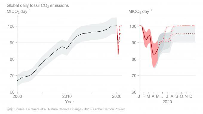 Calo di emissioni durante Covid-19